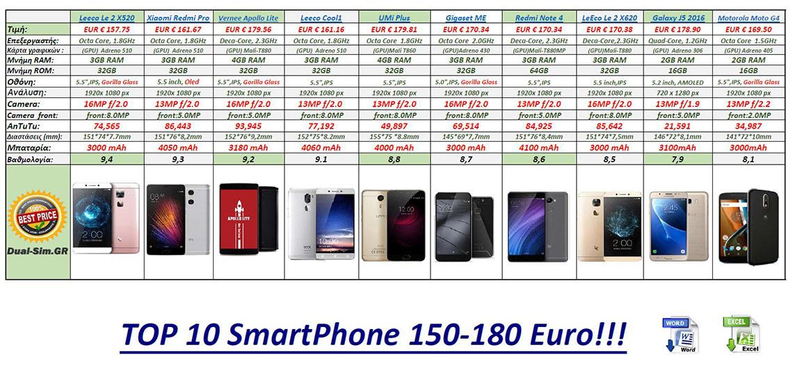 Best_SmartPhone_150--180Euro