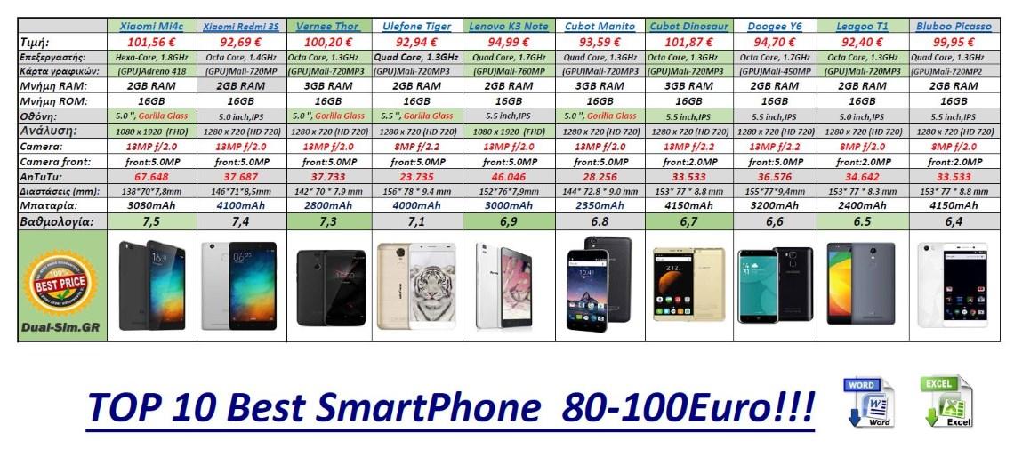 best_smartphone__80-100_euro2017